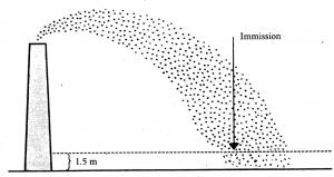 OML-beregning